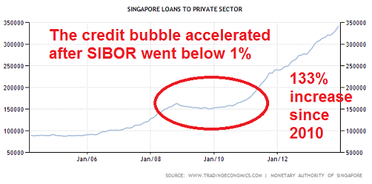 singapore-loans-to-private-sector