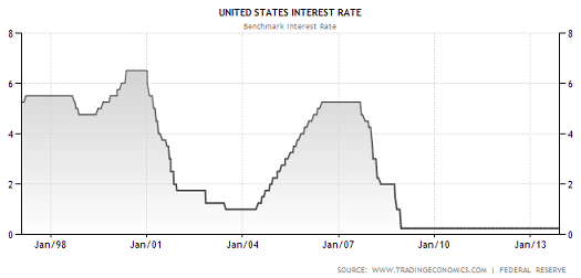 the problem of interest rates in the united states Once this happens the united states will be forced to increase interest rates  economic problem that must be  of the united states are the.