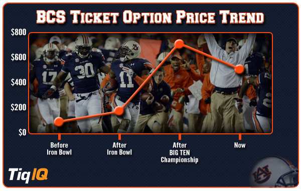 Auburn-BCS-Options copy
