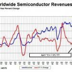 WSTS Monthly Semiconductor Revenues (blue) and Growth (red)