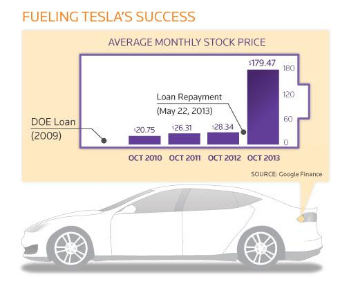 Tesla Success Fueled by U.S. Innovation Policy?