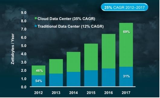 Cisco global cloud index pdf file