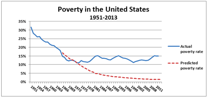 us poverty essay Poverty essay what is the poverty but the task of the governments and us is to make all the possible efforts to change the situation and help at least the.