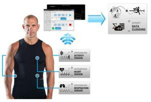 Hexoskin--a sports garment with build-in sensors