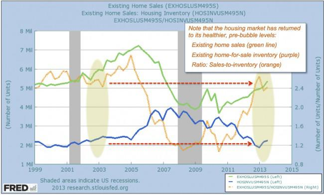 Forget Affordability -- Housing's Trends Signal A Bright ...