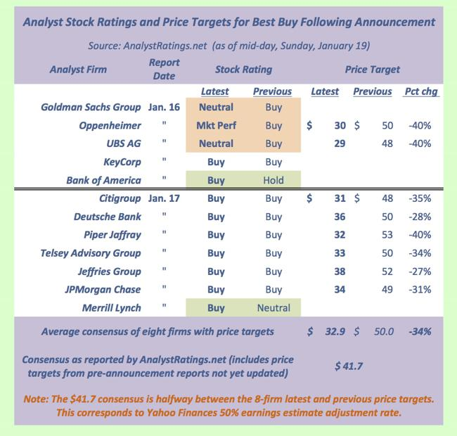 2014-01-19 BBY ratings targets 650