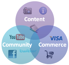 Content, community and commerce come together. Image from getelastic.com