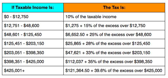 Irs Announces 2013 Tax Rates Standard Deduction Amounts