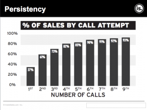 Persistency in sales and trade show follow up goes a long way. Sales reps should make 6 to 9 call attempts before giving up.
