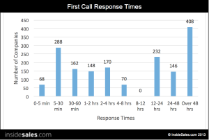 Research study by InsideSales.com announced at Dreamforce 2013 shows average response time to leads submitted on Web site at 40 hours and 56 minutes