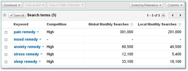 Screenshot of Google Keyword tool showing five 'remedy' keywords we are researching