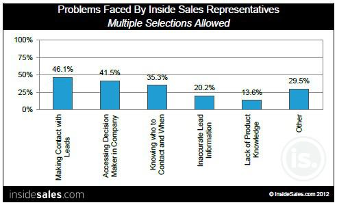 Top 5 Problems faced by Inside Sales Representatives
