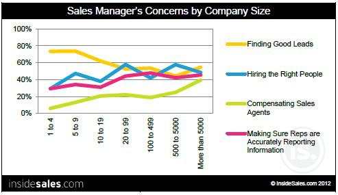 Top Problems of Sales Managers based on Company Size