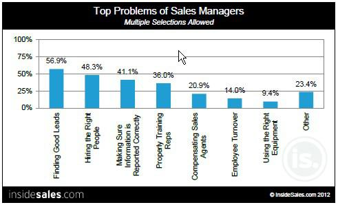 Top Problems of Inside Sales Managers