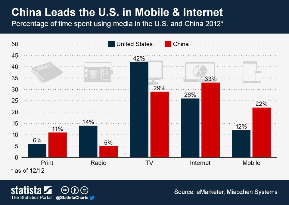 At D11, It's Clear: China Beats U.S. In Mobile & Internet