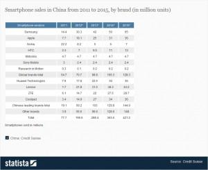 Click to enlarge. Major smartphone brands will double sales at the very least over the next three... [+] years in China alone.