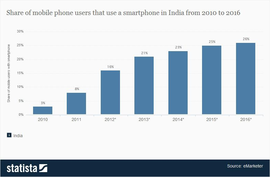 smart phone market in india India has become the second-biggest smartphone market in terms of active unique smartphone users, crossing 220 million users, surpassing the us market, according to a report by counterpoint.