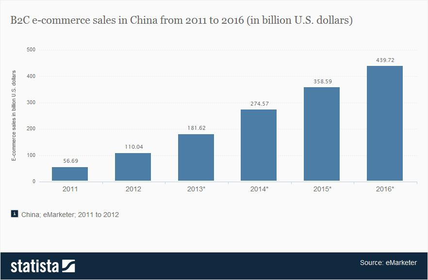 China's e-commerce sales looking up.
