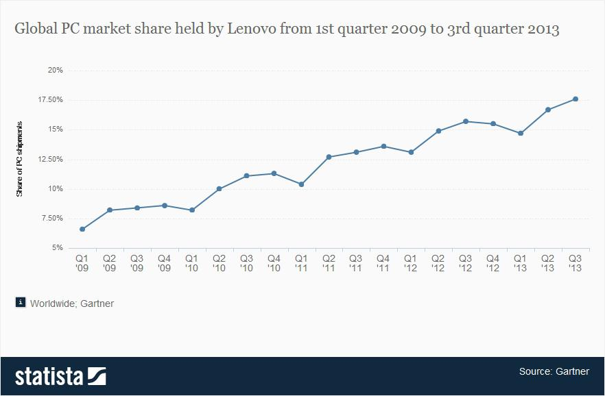 Lenovo's share of the PC market keeps growing. But what Lenovo really wants is a piece of the tablet and smart phone markets. Making Ashton Kutcher one of their poster children might give the Chinese company some much needed cool.