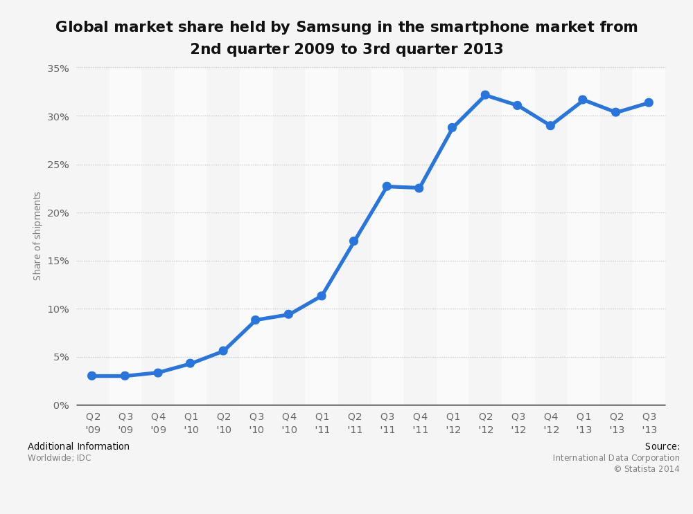 Up until the third quarter, Samsung continues to dominate market share of the global smartphone market. But its chief competitor, Apple, is seeing steeper percentage increases in unit sales than Samsung.  Infographic by Statista.