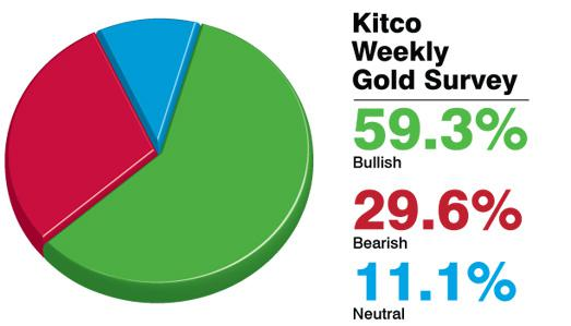 Gold Survey: Higher Gold Prices Forecast For Next Week