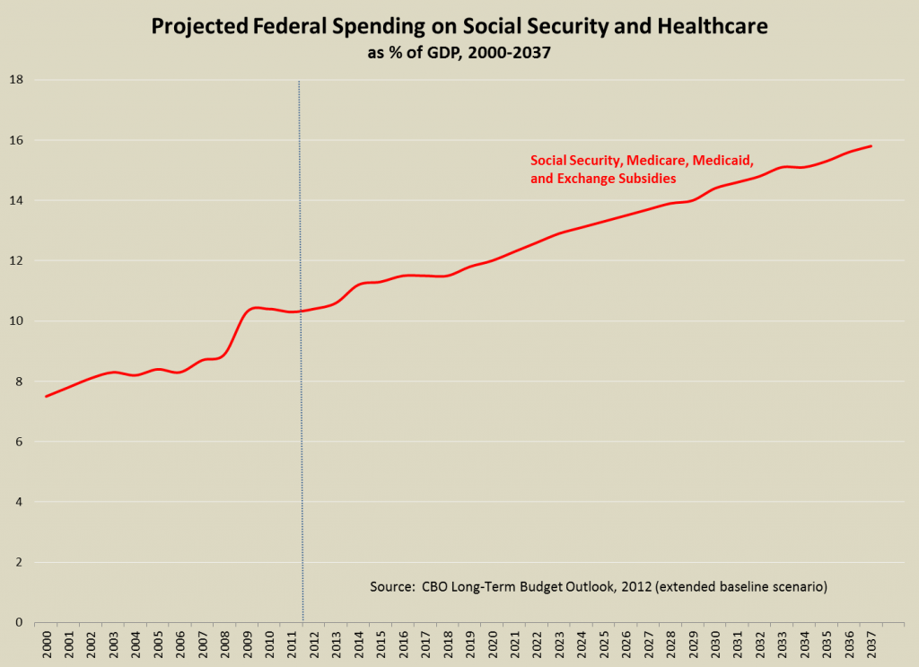 Entitlement spending could increase by 5% of GDP over the next 25 years. (Source: CBO)
