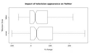 Boxplots representing the distribution of the percent change in daily twitter followers for bands... [+] appearing on Conan and Late Night with Jimmy Fallon, demonstrate that the impact for both shows is fairly similar.