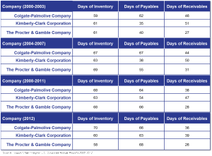 days of payables-CPG