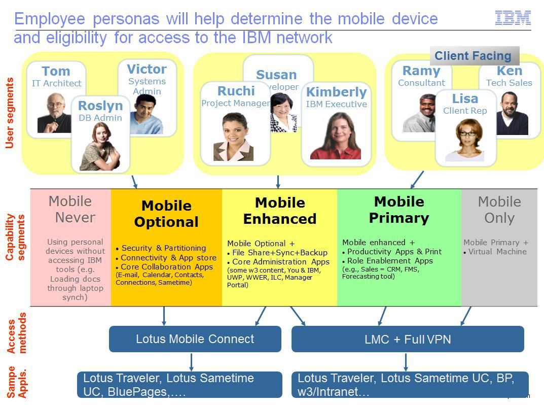 Personas Are The Future Of Enterprise Apps Lessons