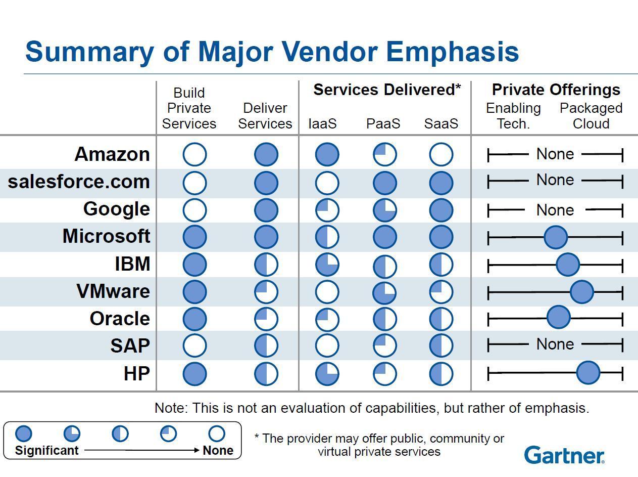 Demystifying Cloud Vendors