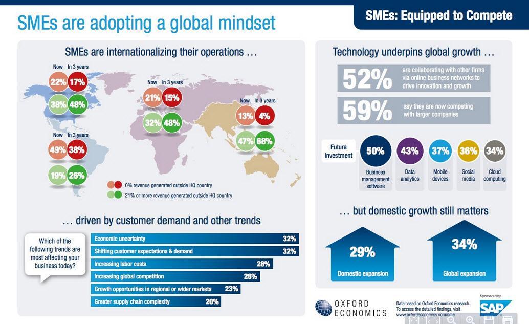 Roundup Of Small Amp Medium Business Cloud Computing