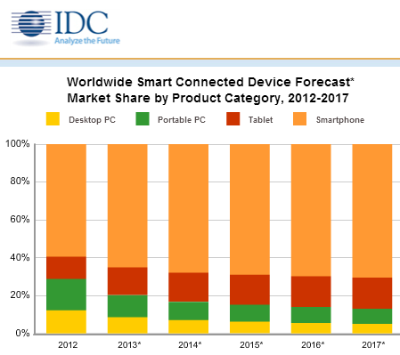 IDC - Worldwide smart connected device forecast* market share by product category, 2012-2017