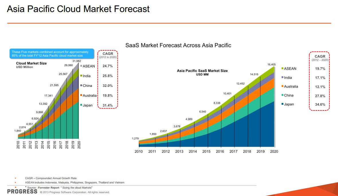 Asia Pacific Cloud Market Growth