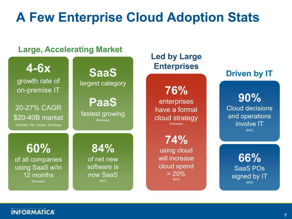 Roundup Of Cloud Computing Forecasts Update 2013