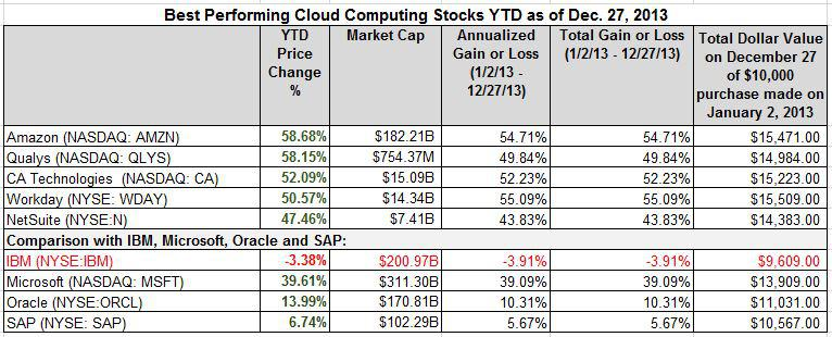 best cloud computing stocks YTD