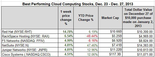best cloud computing stocks for the week 12 27