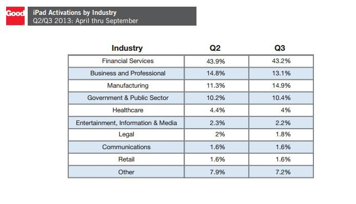 ipad activations by industry