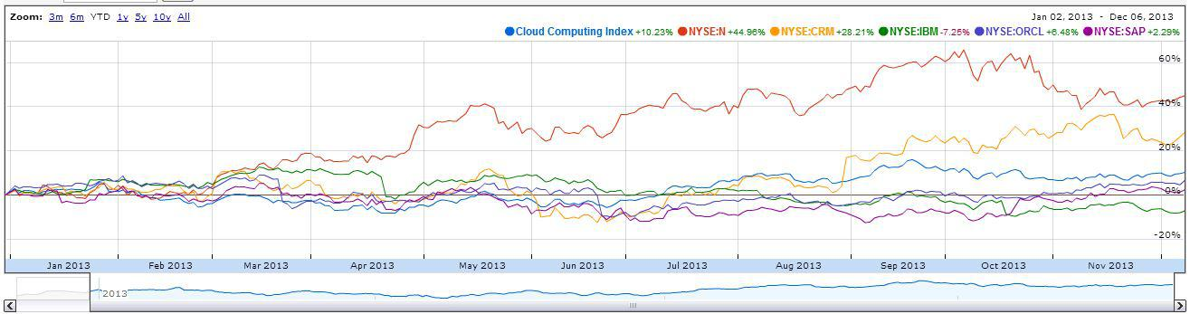 time series of the cloud computing index december 6 2013