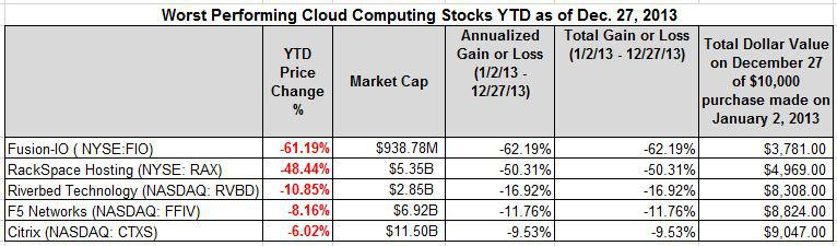 worst cloud computing stocks YTD