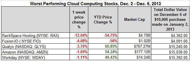 worst performing week dec 6
