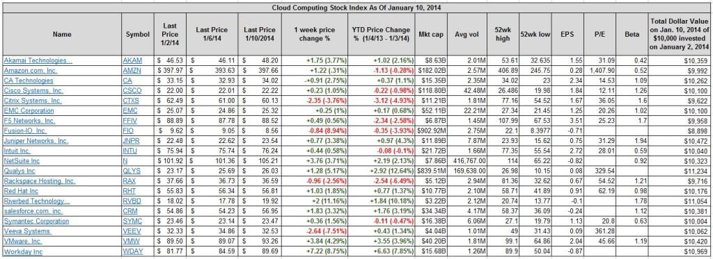 Best And Worst Performing Cloud Computing Stocks Jan 6 To Jan10
