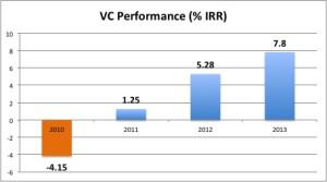 VC Performance over 10 year period (NVCA, Cambridge Economics data)