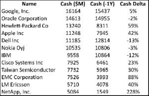 Cash Holdings of Top Tech Companies
