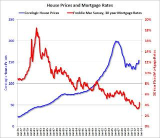 HousePricesMortgageRates