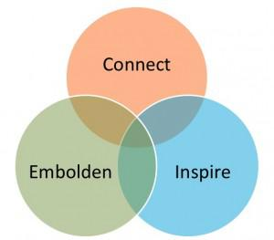 Employee Engagement: Connect, Inspire & Embolden (Copyright Margie Warrell from Stop Playing Safe -... [+] Wiley 2013)