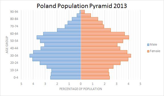 Poland-Population-Pyramid.png