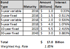 Apple Record Debt Deal By the Numbers: $17B at 1.85% Overall