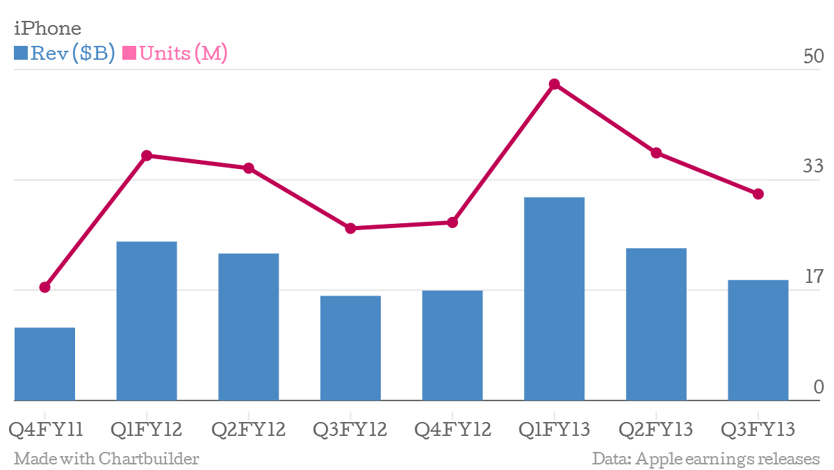 5 Charts That Show Apple S Plateau After A Meteoric Rise