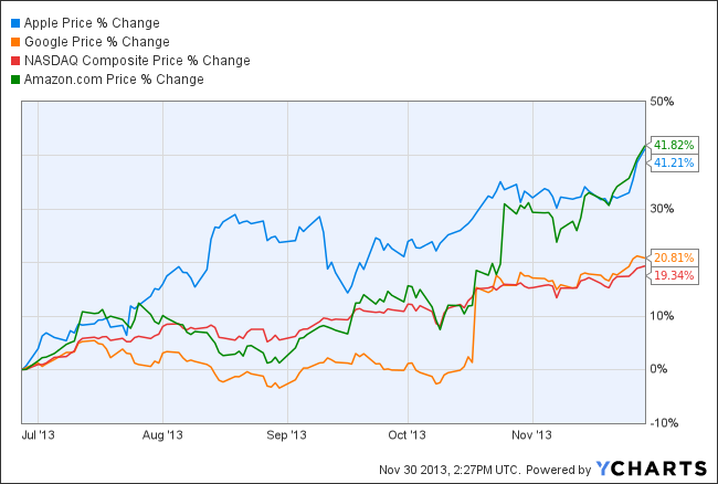 Are Investors Finally Falling In Love With Apple Again?