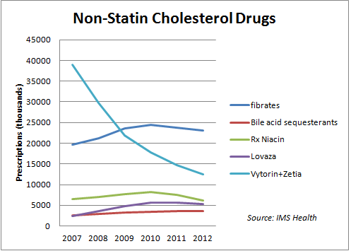As statins soar use of other cholesterol medicines declines for Cholesterol in fish chart